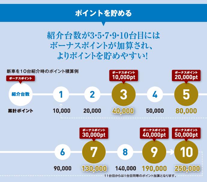 【ポイントを貯める】紹介台数が3・5・7・9・10台目にはボーナスポイントが加算され、よりポイントを貯めやすい!